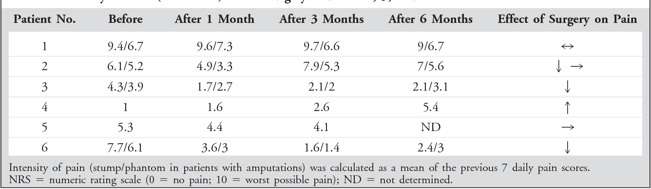Table 2. Intensity of Pain (NRS: 0-10) before Surgery and after 1, 3, and 6 Months