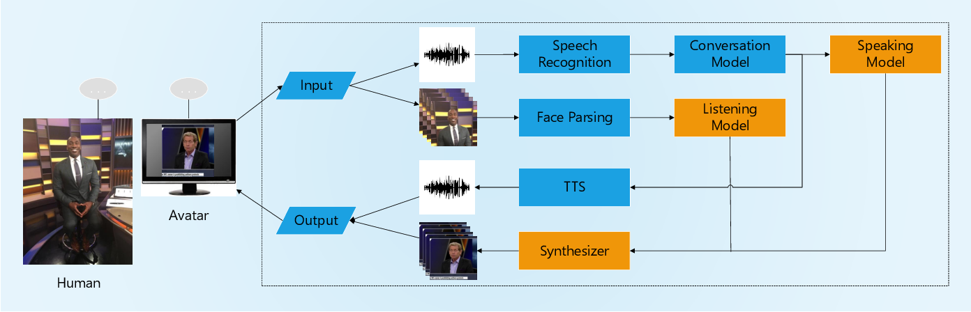 Figure 3 for A Realistic Face-to-Face Conversation System based on Deep Neural Networks