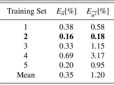 Figure 4 for Recurrent neural networks and Koopman-based frameworks for temporal predictions in turbulence