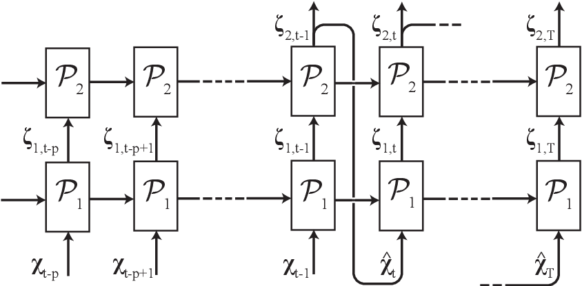 Figure 1 for Recurrent neural networks and Koopman-based frameworks for temporal predictions in turbulence