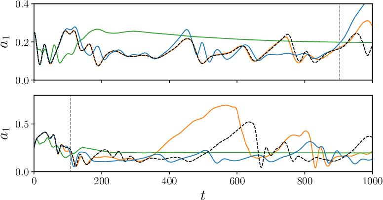 Figure 3 for Recurrent neural networks and Koopman-based frameworks for temporal predictions in turbulence