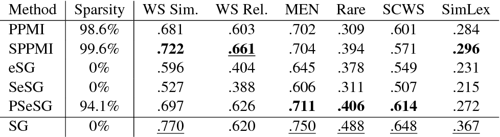 Figure 1 for An Unbiased Approach to Quantification of Gender Inclination using Interpretable Word Representations