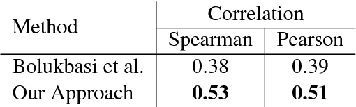 Figure 3 for An Unbiased Approach to Quantification of Gender Inclination using Interpretable Word Representations