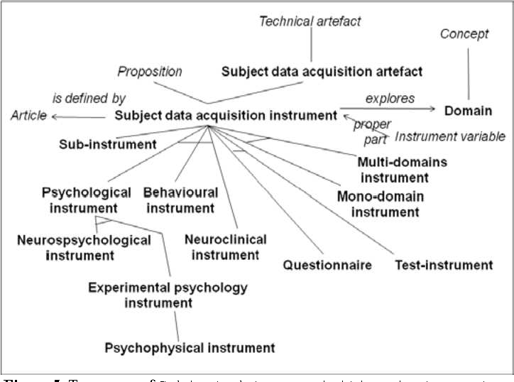 Figure 5. Taxonomy of Subject data acquisition instruments.