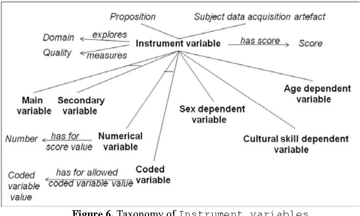 Figure 6. Taxonomy of Instrument variables.