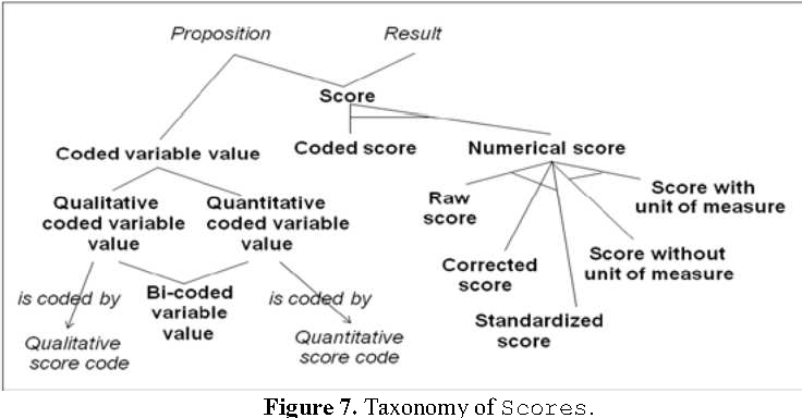 Figure 7. Taxonomy of Scores.
