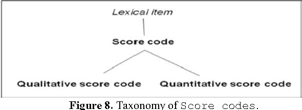 Figure 8. Taxonomy of Score codes.