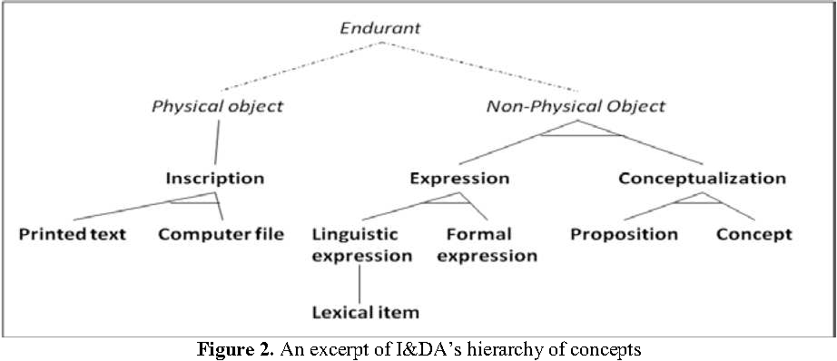 Figure 2. An excerpt of I&DA's hierarchy of concepts