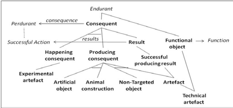 Figure 3. Core taxonomy of artefacts