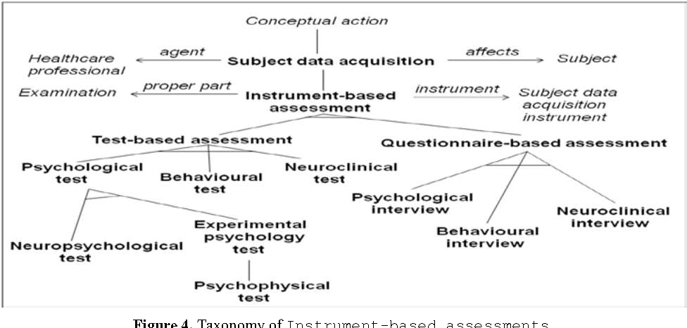 Figure 4. Taxonomy of Instrument-based assessments.