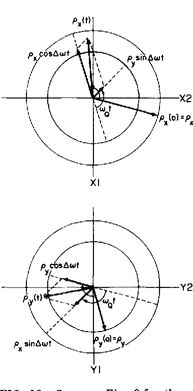 Figure 10 from Operator formalism for double quantum NMR - Semantic ...