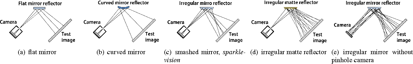 Figure 2 for Sparkle Vision: Seeing the World through Random Specular Microfacets
