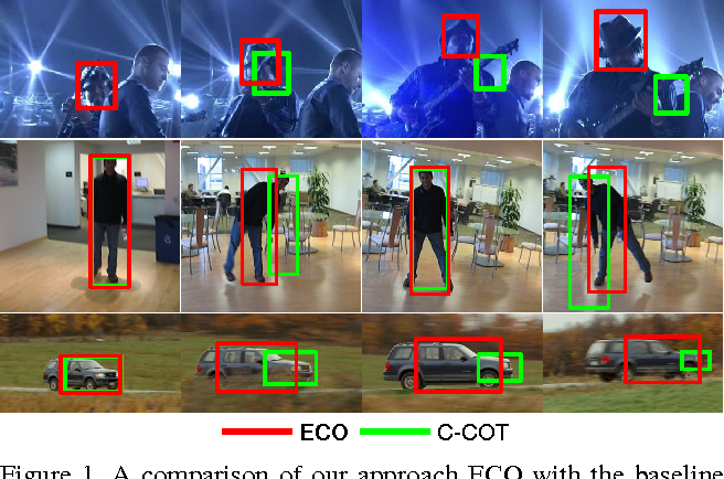 Figure 1 for ECO: Efficient Convolution Operators for Tracking