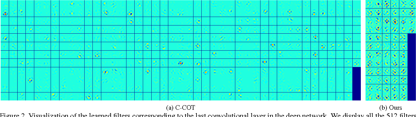 Figure 3 for ECO: Efficient Convolution Operators for Tracking