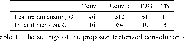 Figure 2 for ECO: Efficient Convolution Operators for Tracking