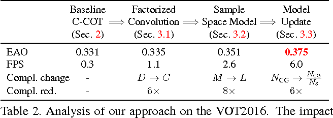 Figure 4 for ECO: Efficient Convolution Operators for Tracking