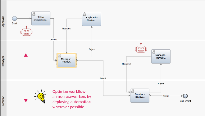Figure 1 for D3BA: A Tool for Optimizing Business Processes Using Non-Deterministic Planning