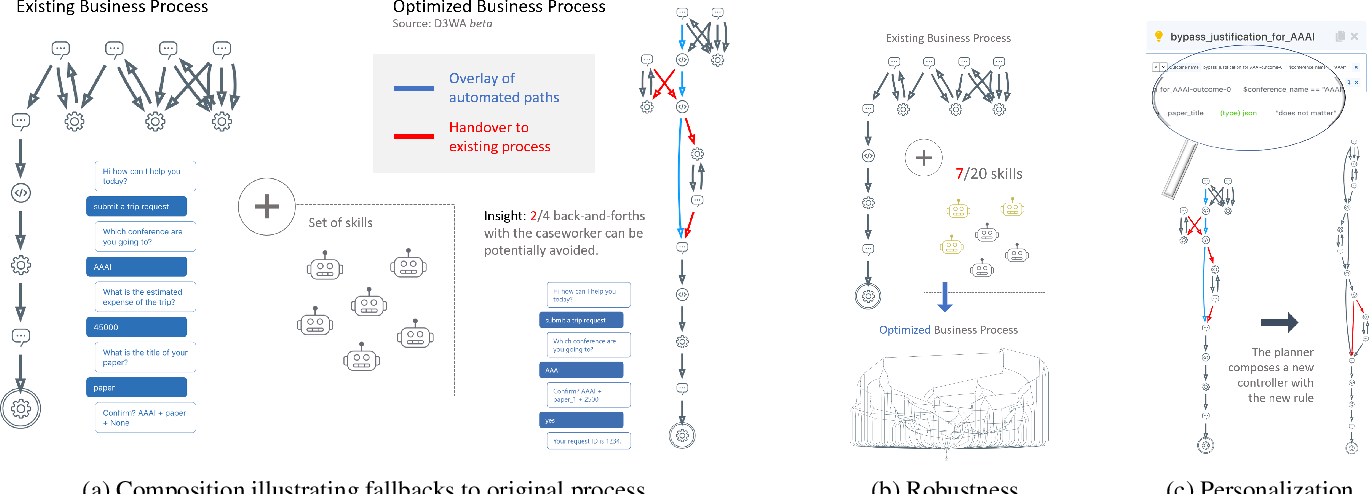 Figure 4 for D3BA: A Tool for Optimizing Business Processes Using Non-Deterministic Planning