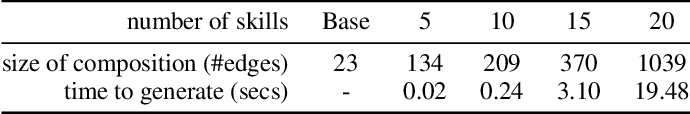 Figure 2 for D3BA: A Tool for Optimizing Business Processes Using Non-Deterministic Planning