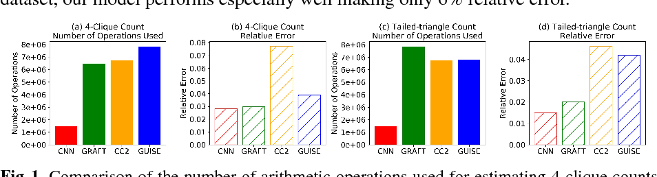 Figure 1 for Graphlet Count Estimation via Convolutional Neural Networks