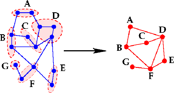 Figure 1 for Graph coarsening: From scientific computing to machine learning