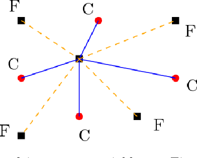 Figure 2 for Graph coarsening: From scientific computing to machine learning