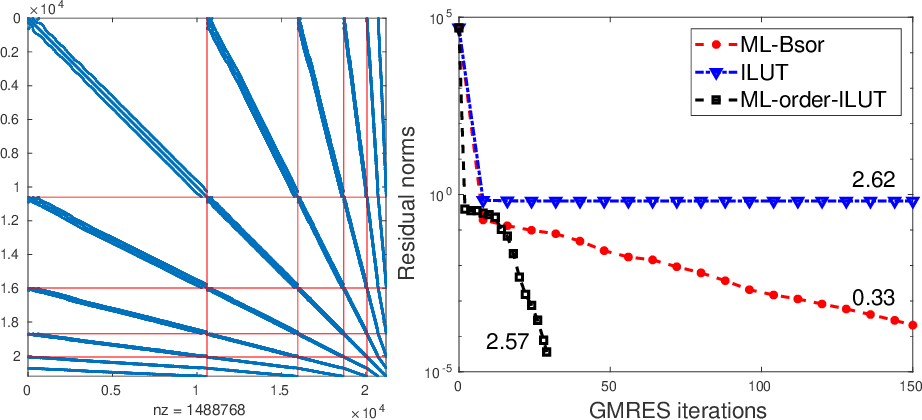 Figure 3 for Graph coarsening: From scientific computing to machine learning