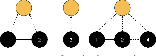 Figure 4 for Graph coarsening: From scientific computing to machine learning
