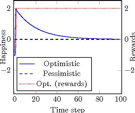 Figure 1 for A Definition of Happiness for Reinforcement Learning Agents