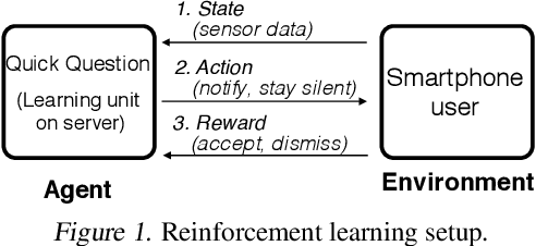 Figure 1 for Quick Question: Interrupting Users for Microtasks with Reinforcement Learning