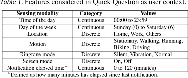 Figure 2 for Quick Question: Interrupting Users for Microtasks with Reinforcement Learning