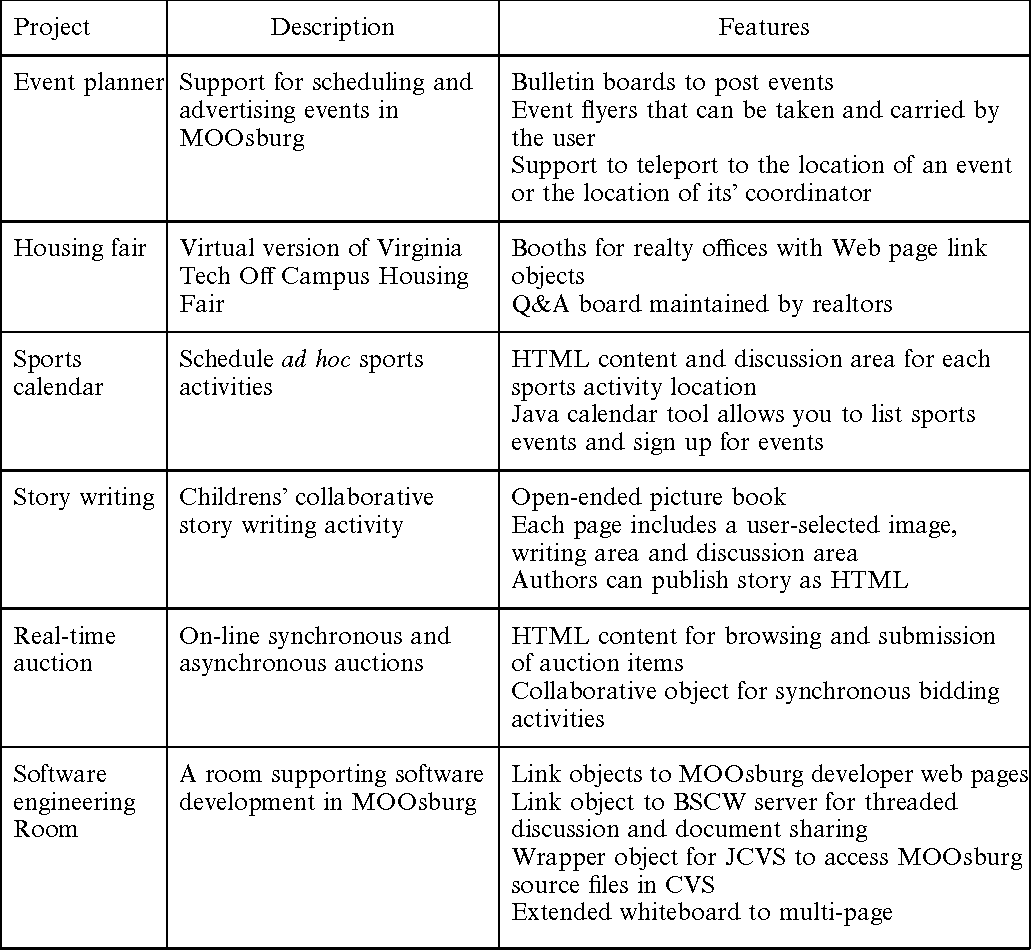 Figure 2 from Designing our town: MOOsburg - Semantic Scholar