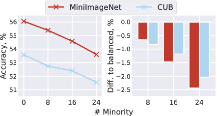 Figure 3 for How Sensitive are Meta-Learners to Dataset Imbalance?