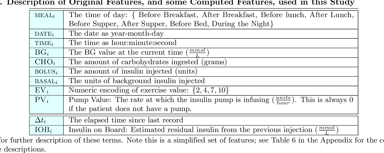 Figure 3 for The Challenge of Predicting Meal-to-meal Blood Glucose Concentrations for Patients with Type I Diabetes