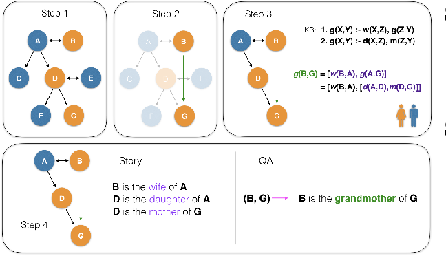 Figure 3 for CLUTRR: A Diagnostic Benchmark for Inductive Reasoning from Text