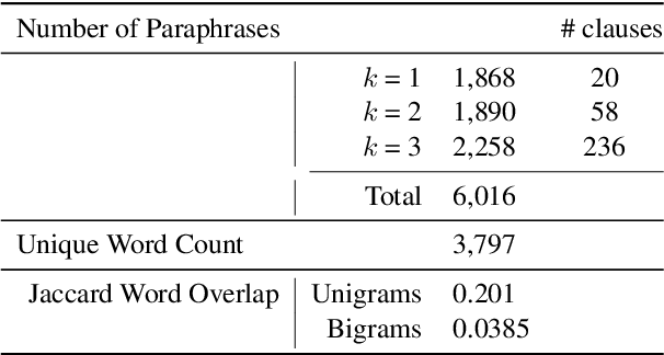 Figure 2 for CLUTRR: A Diagnostic Benchmark for Inductive Reasoning from Text