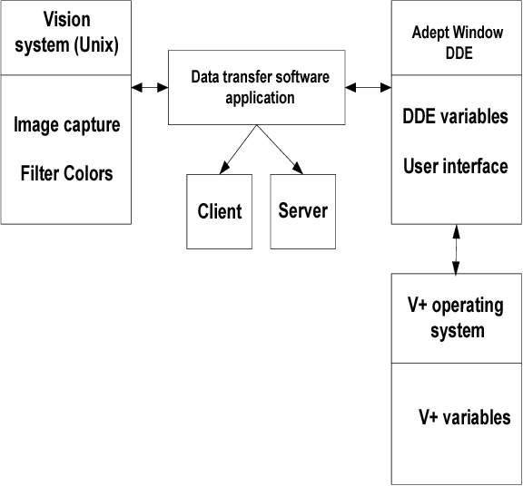 Software Design for Data Transfer Between an Industrial