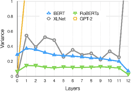 Figure 1 for Effect of Post-processing on Contextualized Word Representations