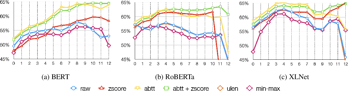 Figure 2 for Effect of Post-processing on Contextualized Word Representations