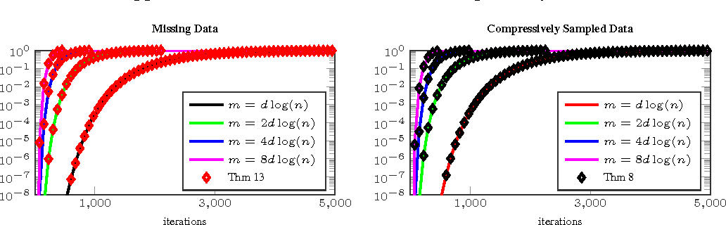 Figure 2 for Convergence of a Grassmannian Gradient Descent Algorithm for Subspace Estimation From Undersampled Data