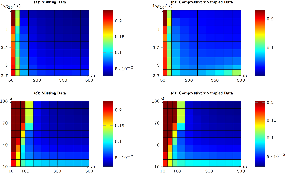 Figure 3 for Convergence of a Grassmannian Gradient Descent Algorithm for Subspace Estimation From Undersampled Data