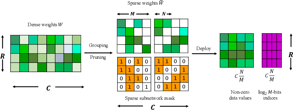 Figure 1 for Learning N:M Fine-grained Structured Sparse Neural Networks From Scratch