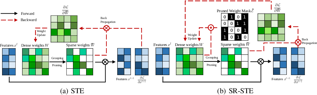 Figure 3 for Learning N:M Fine-grained Structured Sparse Neural Networks From Scratch