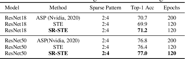 Figure 4 for Learning N:M Fine-grained Structured Sparse Neural Networks From Scratch