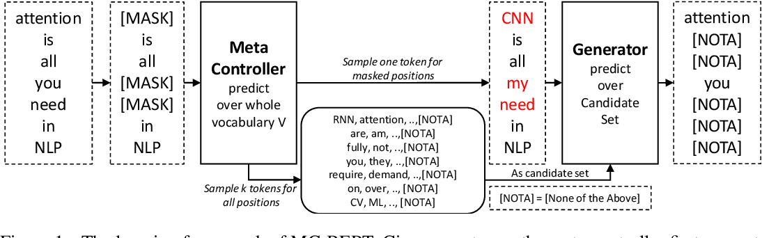 Figure 1 for MC-BERT: Efficient Language Pre-Training via a Meta Controller