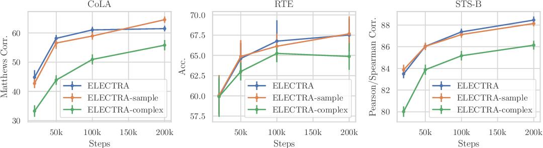 Figure 3 for MC-BERT: Efficient Language Pre-Training via a Meta Controller