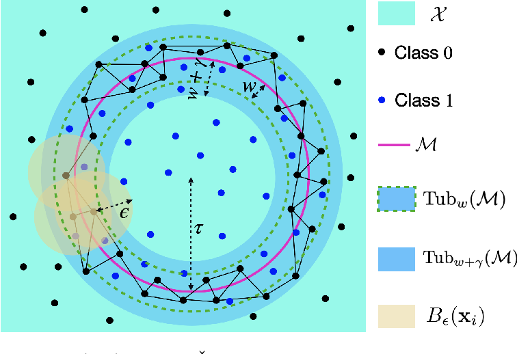 Figure 1 for Finding the Homology of Decision Boundaries with Active Learning