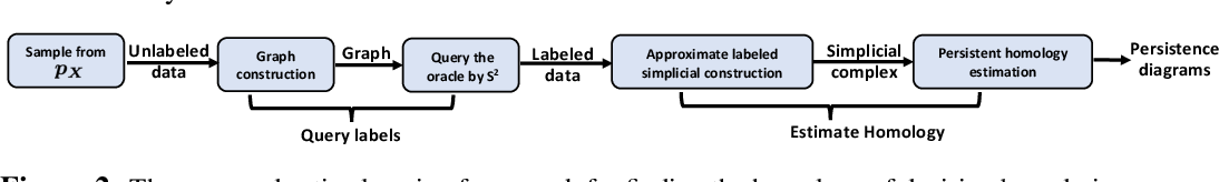 Figure 3 for Finding the Homology of Decision Boundaries with Active Learning