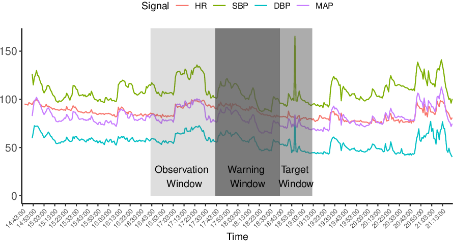 Figure 3 for Early Anomaly Detection in Time Series: A Hierarchical Approach for Predicting Critical Health Episodes