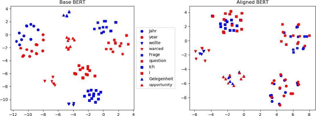 Figure 1 for Multilingual Alignment of Contextual Word Representations